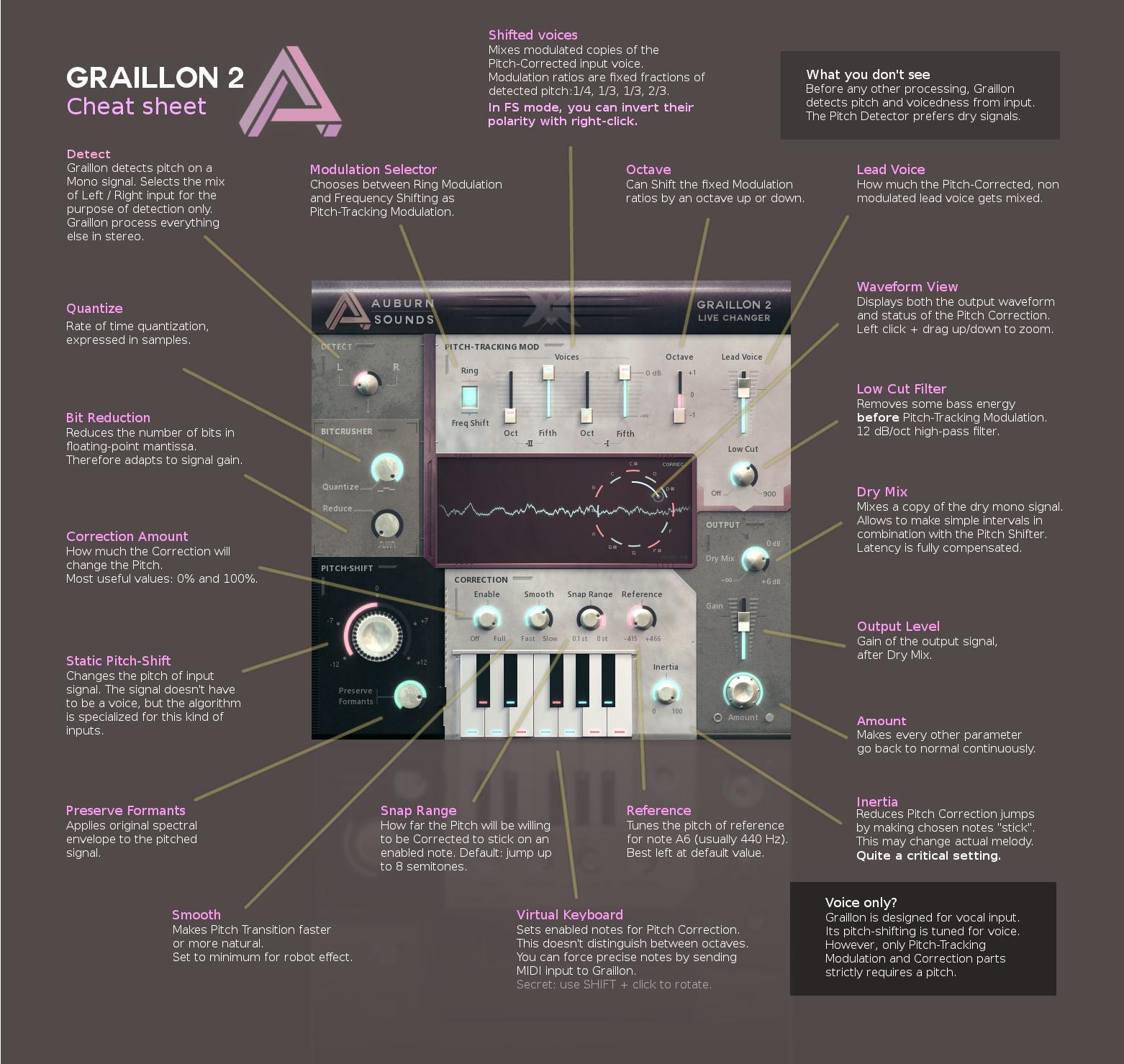 Graillon 2 Information & Guide