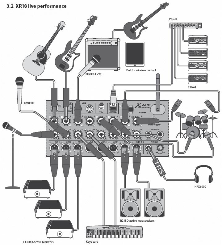 Behringer XR18 Live Performance Diagram